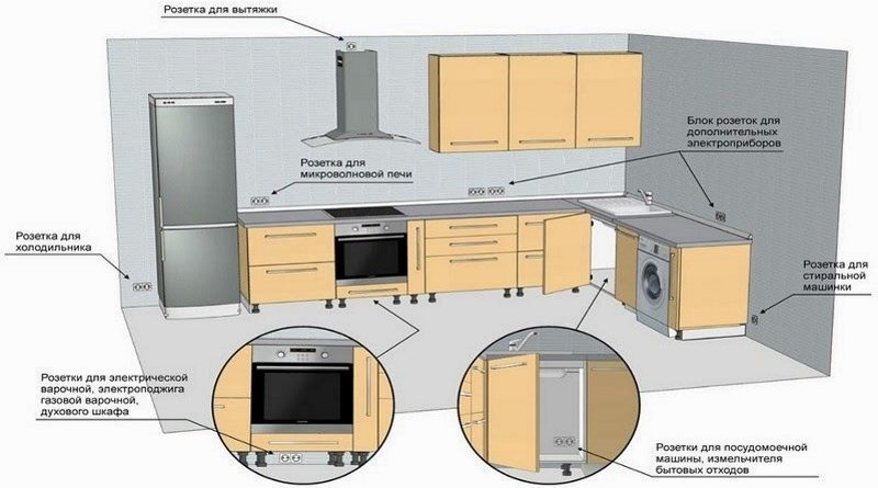Розетки на кухні фото UrbanWood